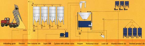 Feed Mill - ABC Africa,for Feedmills, mass indicators, feed mixing, self feed mixing, pelleting, feed mill plants,mixers, tipscales