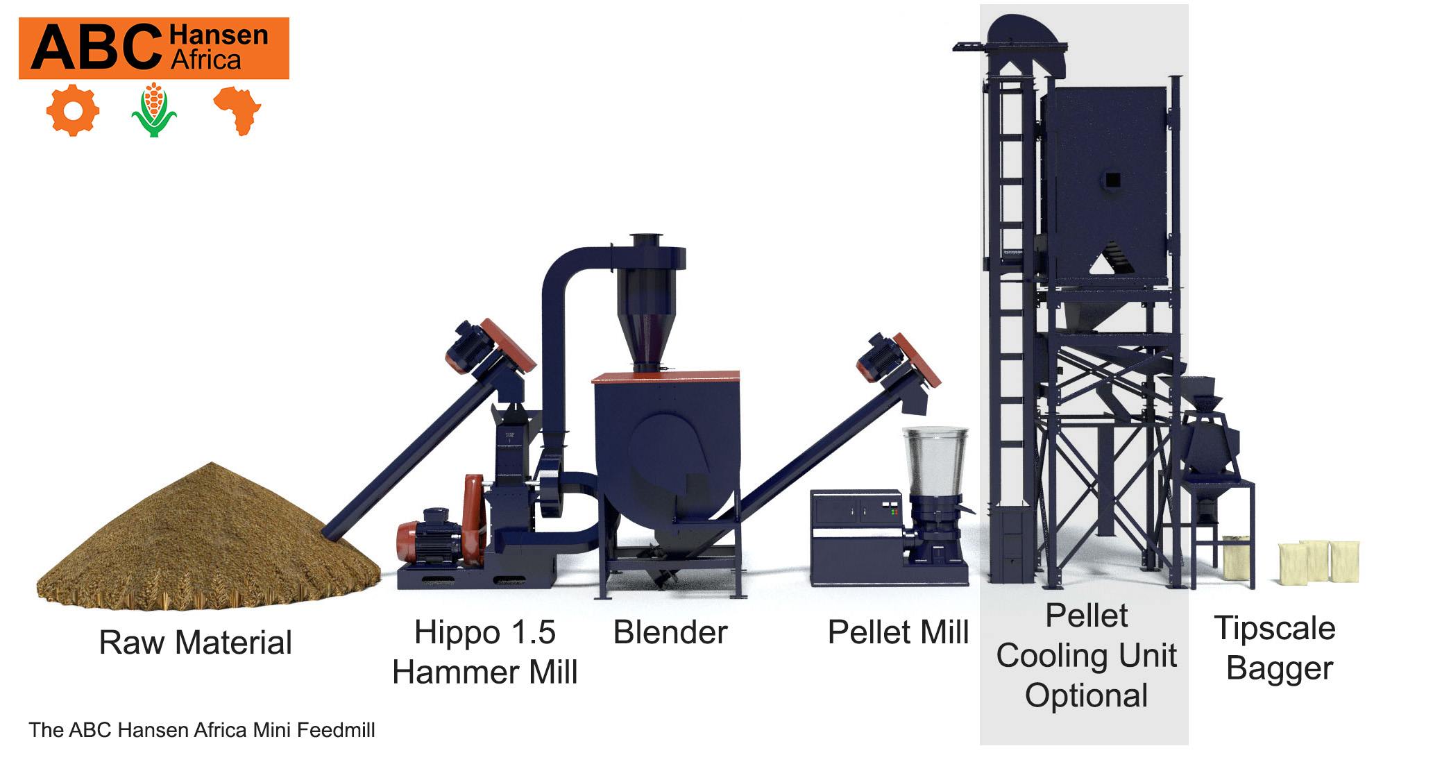 Feedmills by ABC Hansen Africa